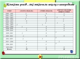 Кількість учнів , які закінчили школу з нагородами РОКИ «ЗОЛОТА МЕДАЛЬ» «СРІБНА