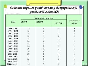 Рейтинг перемог учнів школи у Всеукраїнській учнівській олімпіаді Роки ПРИЗОВІМІ