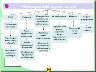Моніторингова карта школи Учні Учителі Результати навчання Характеристика стану