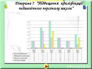 """Діаграма 7 """"Підвищення кваліфікації педагогічного персоналу школи"""""""
