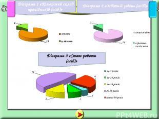Діаграма 1 «Кількісний склад працівників (осіб)» Діаграма 2 «Освітній рівень (ос