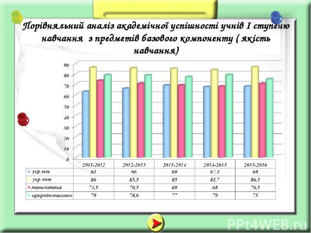 Порівняльний аналіз академічної успішності учнів І ступеню навчання з предметів базового компоненту ( якість навчання)