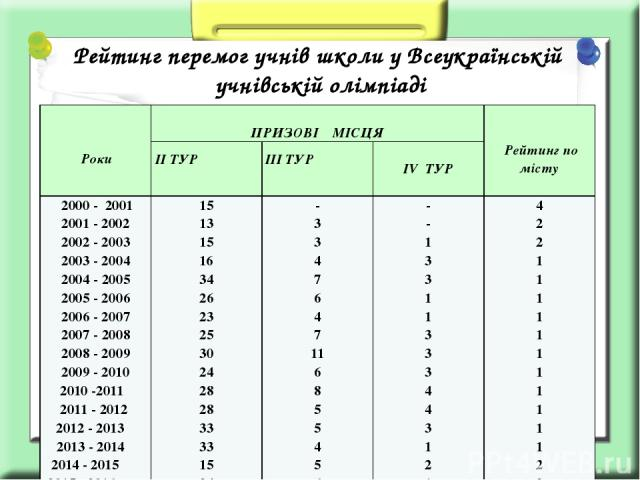 Рейтинг перемог учнів школи у Всеукраїнській учнівській олімпіаді Роки ПРИЗОВІМІСЦЯ Рейтинг по місту ІІ ТУР ІІІ ТУР ІVТУР 2000 - 2001 2001 - 2002 2002 - 2003 2003 - 2004 2004 - 2005 2005 - 2006 2006 - 2007 2007 - 2008 2008 - 2009 2009-2010 2010 -201…