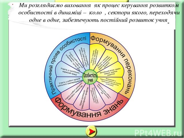 Ми розглядаємо виховання як процес керування розвитком особистості в динаміці – коло , сектори якого, переходячи одне в одне, забезпечують постійний розвиток учня