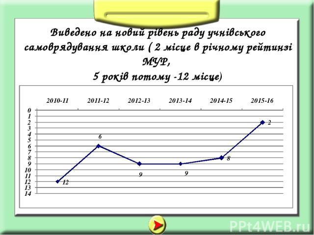 Виведено на новий рівень раду учнівського самоврядування школи ( 2 місце в річному рейтинзі МУР, 5 років потому -12 місце)