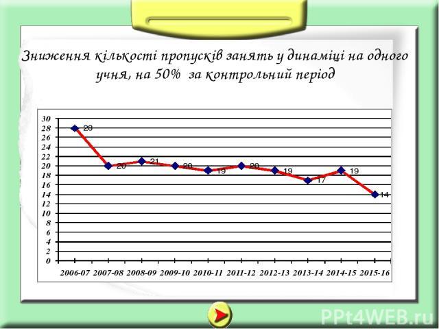 Зниження кількості пропусків занять у динаміці на одного учня, на 50% за контрольний період