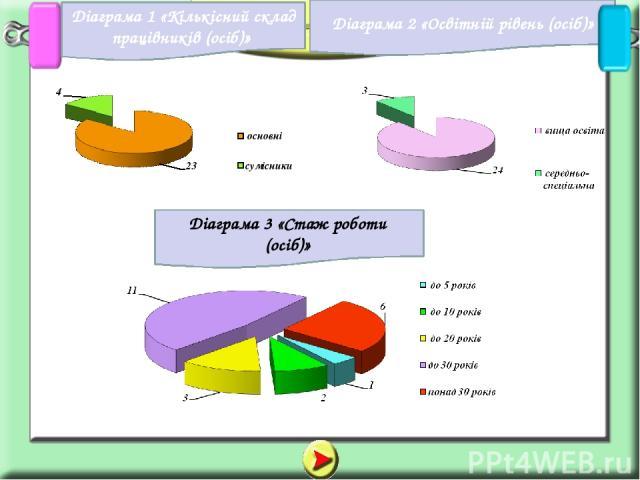 Діаграма 1 «Кількісний склад працівників (осіб)» Діаграма 2 «Освітній рівень (осіб)» Діаграма 3 «Стаж роботи (осіб)»
