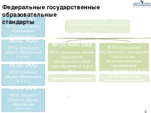 Стандарты имеют единую нормативную базу ФГОС ДО ФГОС дошкольного образования 25