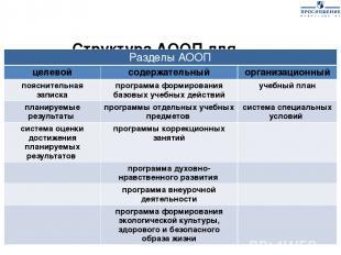 Структура АООП для обучающихся с легкой умственной отсталостью (интеллектуальным