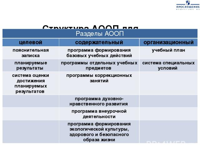 Структура АООП для обучающихся с легкой умственной отсталостью (интеллектуальными нарушениями) Разделы АООП целевой содержательный организационный пояснительная записка программаформирования базовых учебных действий учебный план планируемые результа…