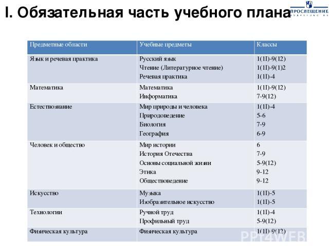 I. Обязательная часть учебного плана Предметные области Учебные предметы Классы Язык и речевая практика Русский язык Чтение(Литературное чтение) Речевая практика 1(1I)-9(12) 1(1I)-9(1)2 1(1I)-4 Математика Математика Информатика 1(1I)-9(12) 7-9(12) Е…