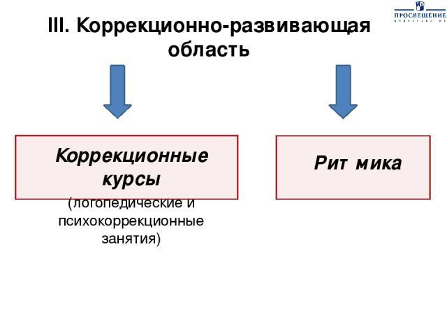 III. Коррекционно-развивающая область Коррекционные курсы (логопедические и психокоррекционные занятия) Ритмика