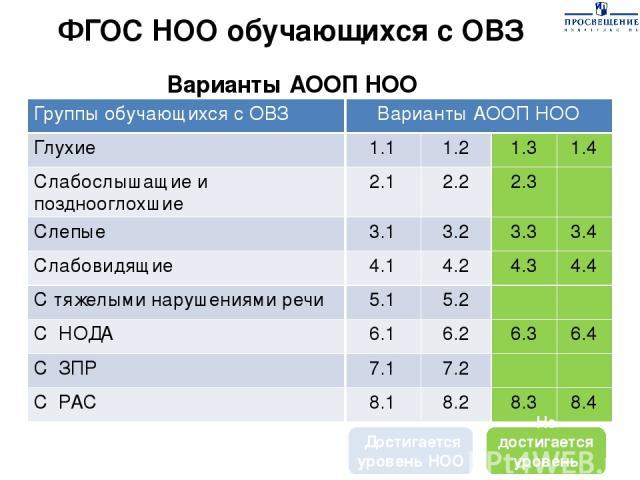 ФГОС НОО обучающихся с ОВЗ Варианты АООП НОО Не достигается уровень НОО Достигается уровень НОО Группы обучающихся с ОВЗ Варианты АООП НОО Глухие 1.1 1.2 1.3 1.4 Слабослышащие и позднооглохшие 2.1 2.2 2.3 Слепые 3.1 3.2 3.3 3.4 Слабовидящие 4.1 4.2 …