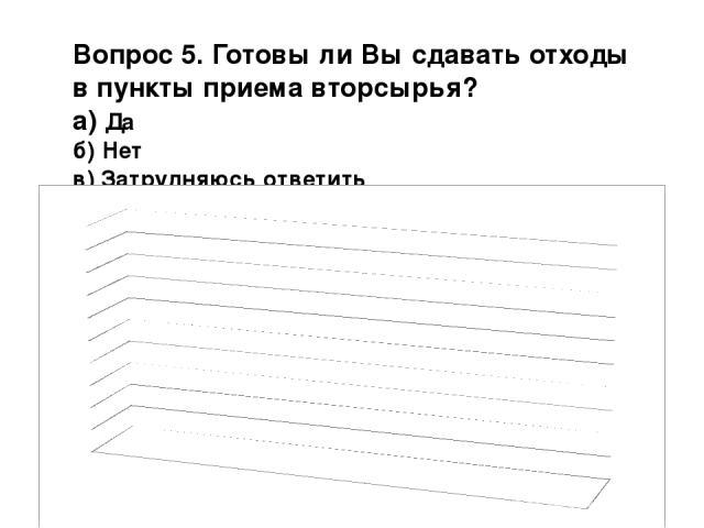 Вопрос 5. Готовы ли Вы сдавать отходы в пункты приема вторсырья? а) Да б) Нет в) Затрудняюсь ответить