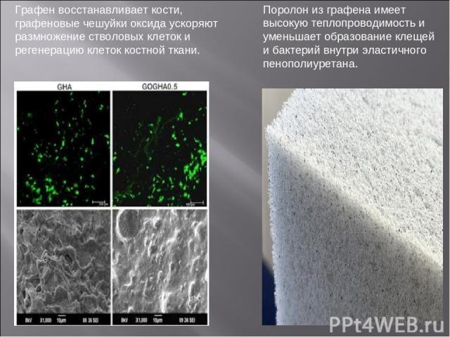 Поролон из графена имеет высокую теплопроводимость и уменьшает образование клещей и бактерий внутри эластичного пенополиуретана. Графен восстанавливает кости, графеновые чешуйки оксида ускоряют размножение стволовых клеток и регенерацию клеток костн…
