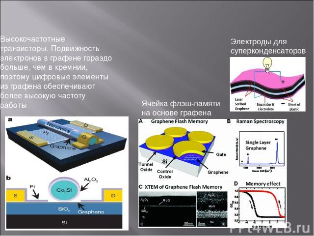 Высокочастотные транзисторы. Подвижность электронов в графене гораздо больше, чем в кремнии, поэтому цифровые элементы из графена обеспечивают более высокую частоту работы Электроды для суперконденсаторов. Ячейка флэш-памяти на основе графена