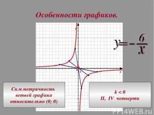 Особенности графиков. Симметричность ветвей графика относительно (0; 0) k < 0 II