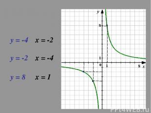 у = -4 х = -2 у = -2 х = -4 у = 8 х = 1