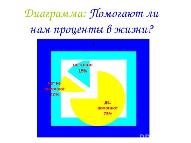 Диаграмма: Помогают ли нам проценты в жизни?