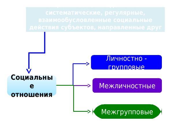 Социальное взаимодействие – систематические, регулярные, взаимообусловленные социальные действия субъектов, направленные друг на друга Социальные отношения Личностно - групповые Межличностные Межгрупповые