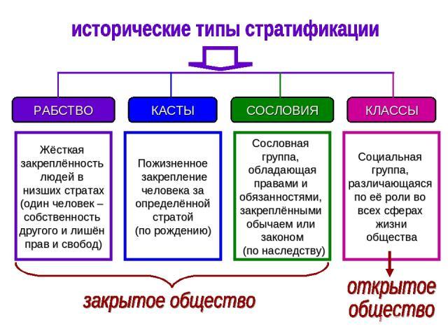 Выделение рабовладельческой, кастовой, сословной и классовой стратификационных систем является общепризнанной
