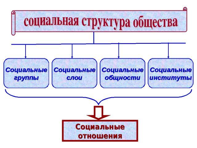 Социальные группы Социальные слои Социальные общности Социальные институты Социальные отношения