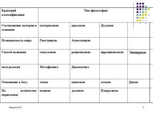 Фадеева В.Н. * Критерий классификации Тип философии Соотношение материи и сознан