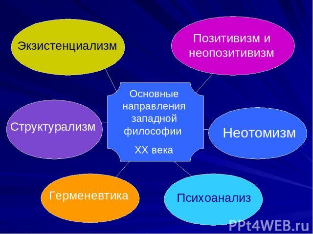 Основные направления западной философии XX века Экзистенциализм Позитивизм и неопозитивизм Структурализм Неотомизм Герменевтика Психоанализ