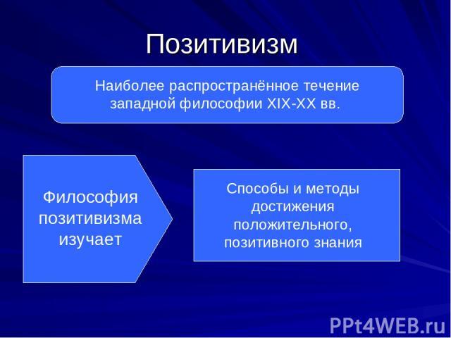 Позитивизм Наиболее распространённое течение западной философии XIX-XX вв. Философия позитивизма изучает Способы и методы достижения положительного, позитивного знания