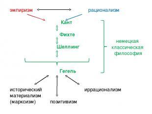 эмпиризм рационализм Кант Фихте Шеллинг Гегель исторический иррационализм матери