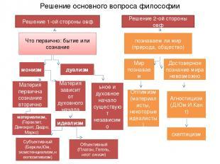 Решение основного вопроса философии Решение 1-ой стороны овф Решение 2-ой сторон
