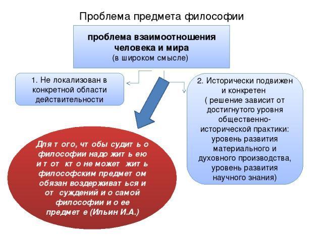 Проблема предмета философии проблема взаимоотношения человека и мира (в широком смысле) 1. Не локализован в конкретной области действительности 2. Исторически подвижен и конкретен ( решение зависит от достигнутого уровня общественно-исторической пра…