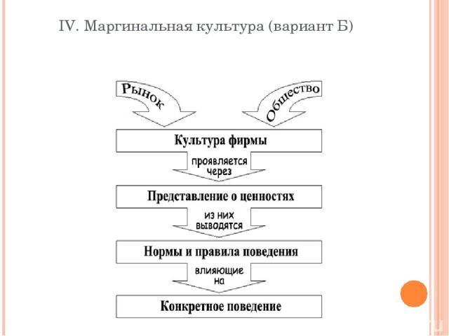 IV. Маргинальная культура (вариант Б)