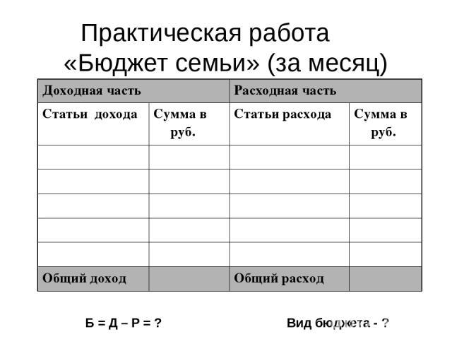 Практическая работа «Бюджет семьи» (за месяц) Б = Д – Р = ? Вид бюджета - ? Доходная часть Расходная часть Статьи дохода Сумма в руб. Статьи расхода Сумма в руб. Общий доход Общий расход