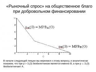 «Рыночный спрос» на общественное благо при добровольном финансировании В начале