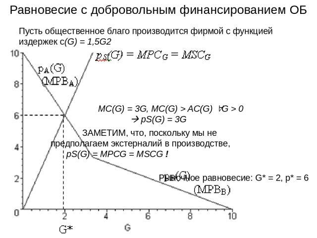 Равновесие с добровольным финансированием ОБ Пусть общественное благо производится фирмой с функцией издержек с(G) = 1,5G2 MC(G) = 3G, MC(G) > AC(G) G > 0 pS(G) = 3G ЗАМЕТИМ, что, поскольку мы не предполагаем экстерналий в производстве, pS(G) = MPCG…
