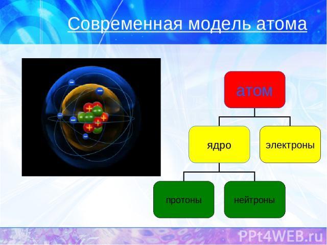 атом сложная частица презентация химия 11 класс