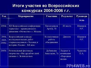 Итоги участия во Всероссийских конкурсах 2004-2006 г.г. Год Мероприятие Участник