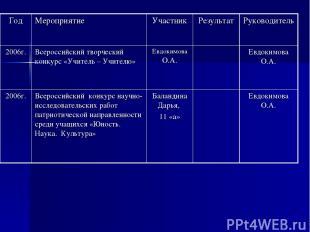 Год Мероприятие Участник Результат Руководитель 2006г. Всероссийский творческий