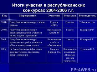 Итоги участия в республиканских конкурсах 2004-2006 г.г. Год Мероприятие Участни