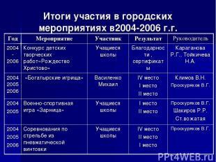 Итоги участия в городских мероприятиях в2004-2006 г.г. Год Мероприятие Участник