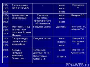 2004 2005 2006 Смотр-конкурс кабинетов ОБЖ - I место I место I место Проскуряков