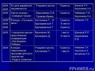 2004 2005 Ко дню марийской письменности Учащиеся школы Грамоты Шакиров Р.Р. Евдо