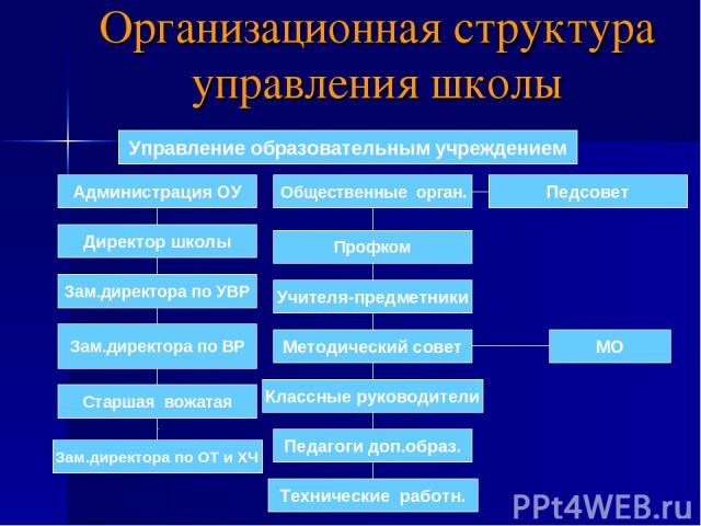 Организационная структура управления школы