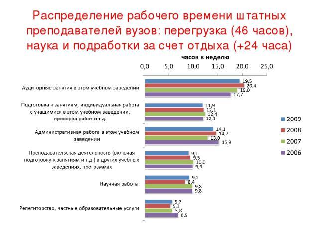 Распределение университетов и технических вузов по уровню бюджетного финансирования в расчете на одного студента