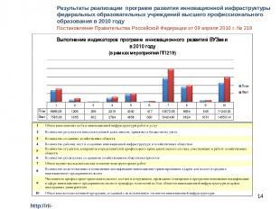 * http://rii-vuz.pptech.ru Результаты реализации программ развития инновационной