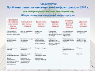Г.В.Шепелев Проблемы развития инновационной инфраструктуры, 0005 г. (цит. до htt