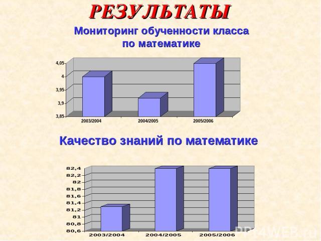 Качество обученности по математике мониторинг