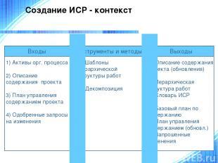 Создание ИСР - контекст 1) Активы орг. процесса 2) Описание содержания проекта 3
