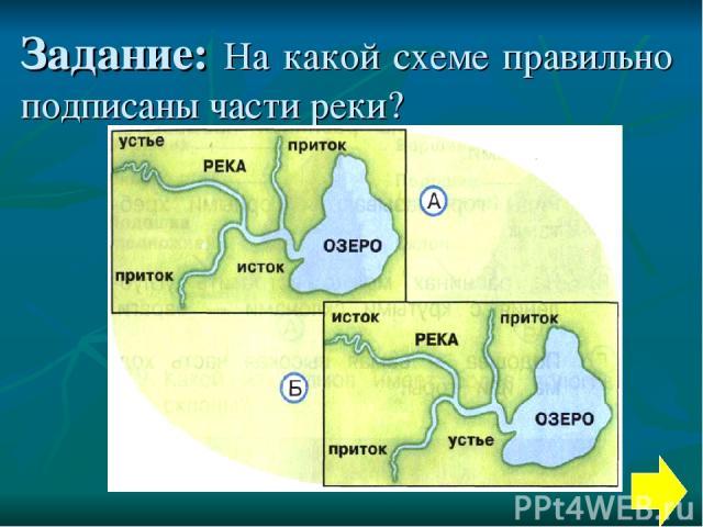 Задание: На какой схеме правильно подписаны части реки?